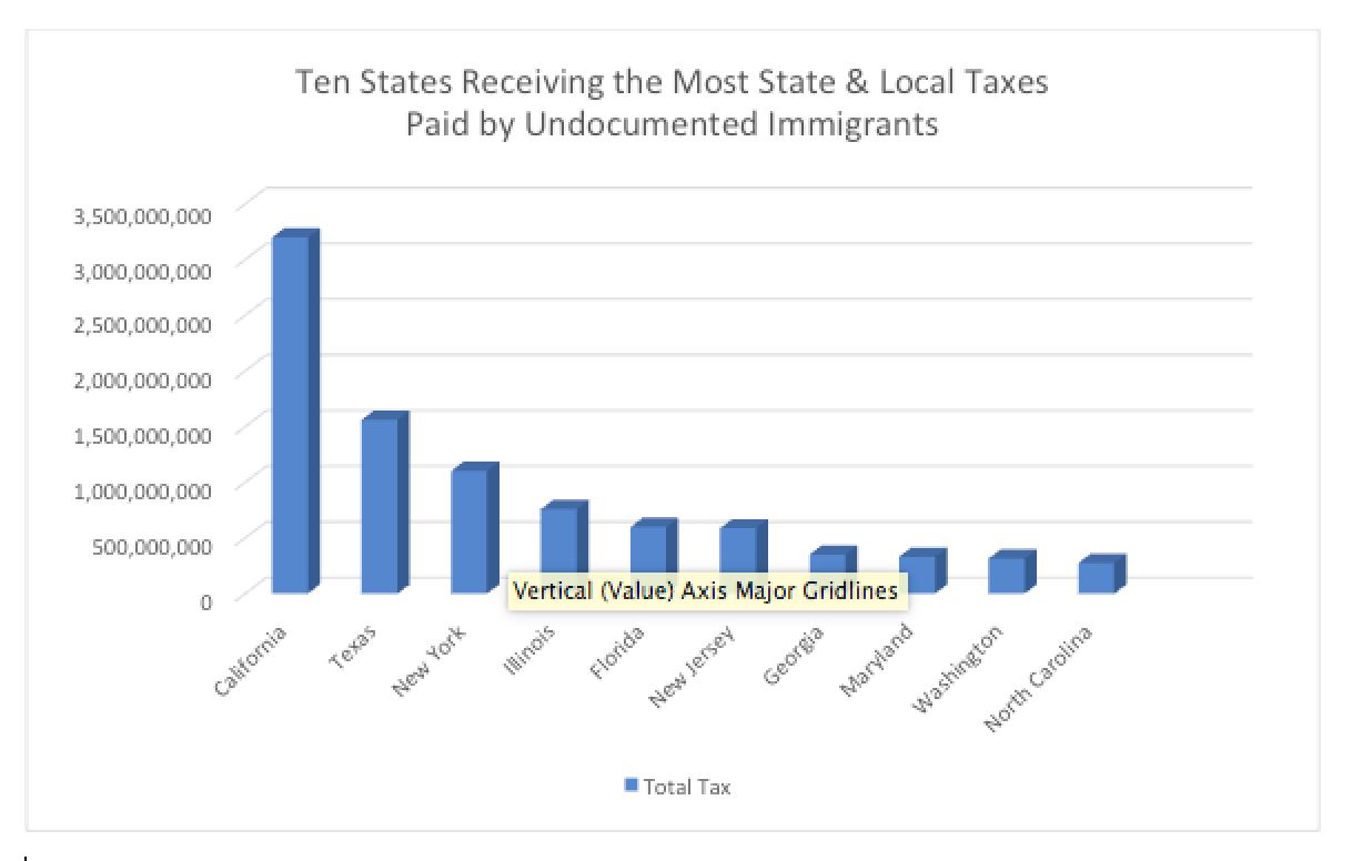 Ten States Receiving the Most State & Local Taxes Paid by Undocumented Immigrants